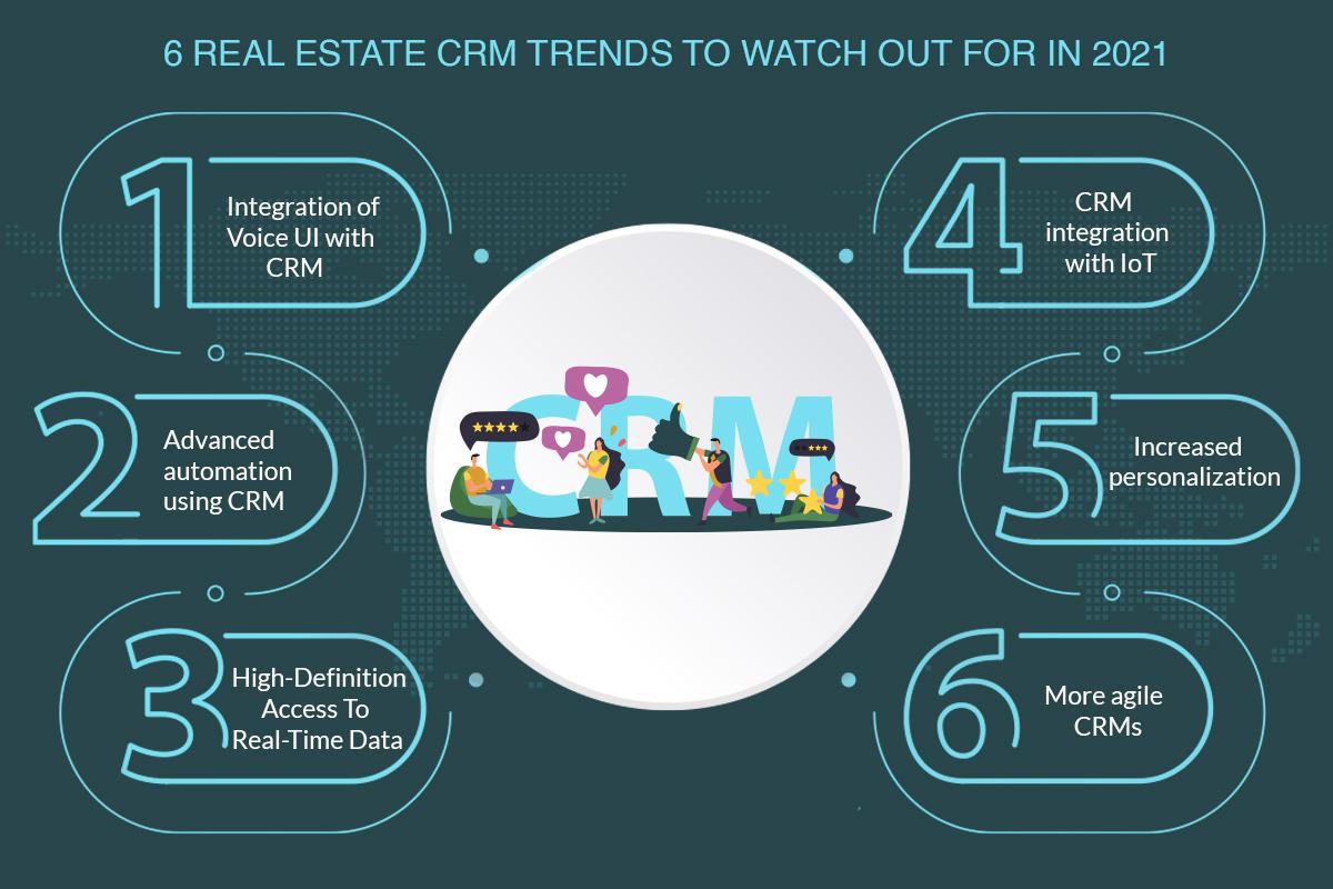 6 Real Estate CRM